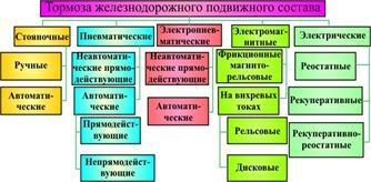 будет классификация тормозов подвижного состава по видам (Телецентр