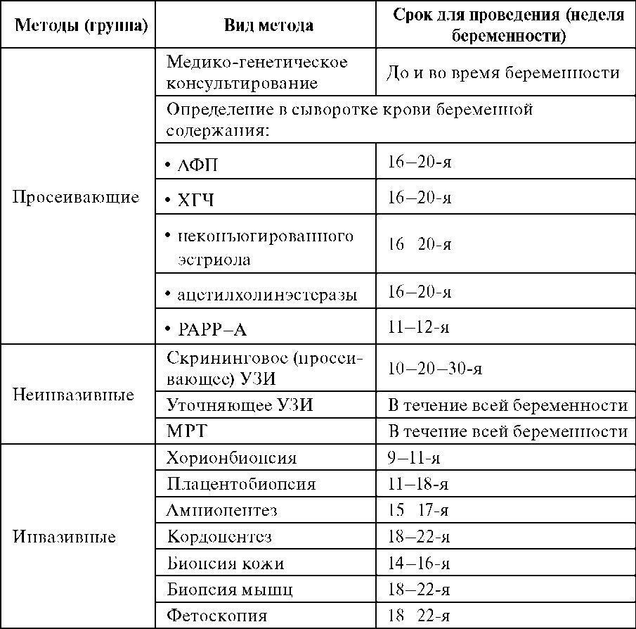 Анализ крови на генетические заболевания у беременных 38