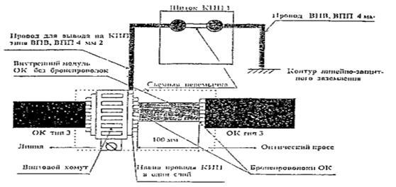Рисунок 32 – Схема заземления
