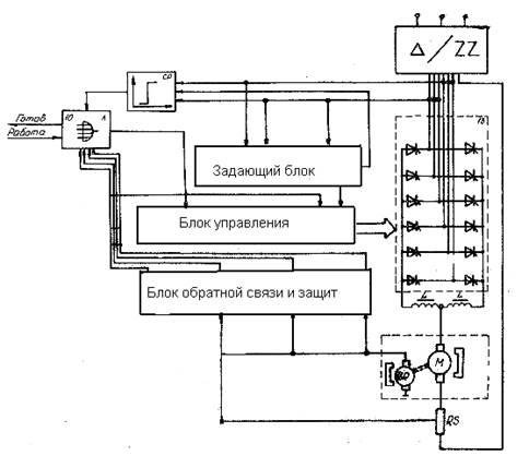 6 Блок-схема тиристорного