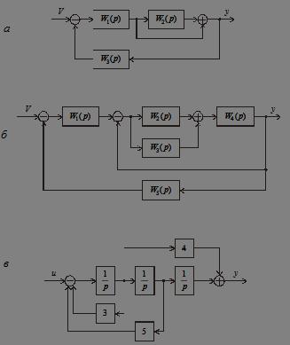 Структурные схемы к задаче 3.3