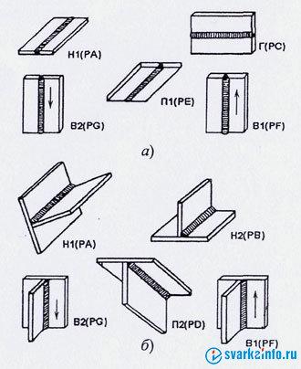 Схема положения сварки