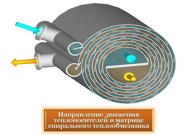 Лучший спиральный теплообменник теплообменник газ люкс купить
