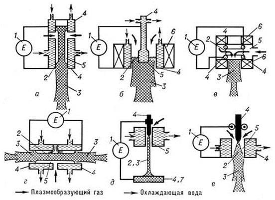 Схема дуговых плазмотронов: