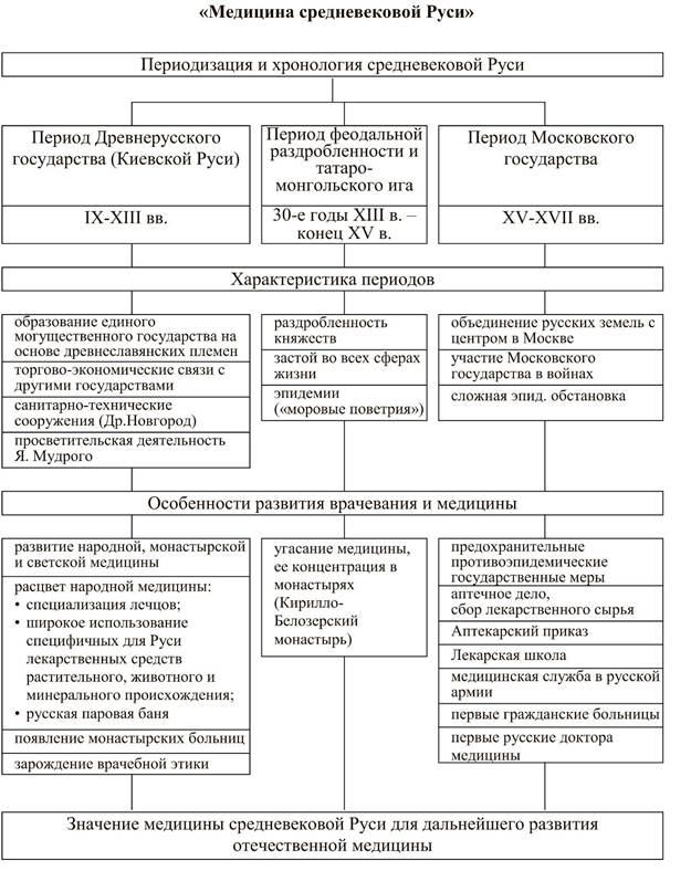 и медицины Древней Руси