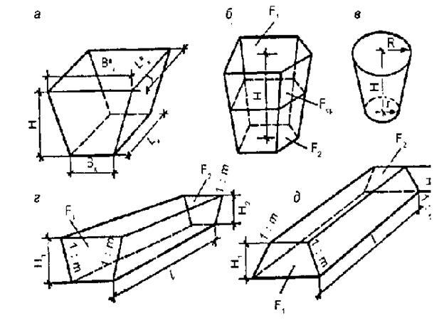Объем квадратного котлована с