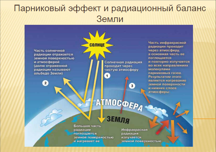 К неисчерпаемым ресурсам относятся: атмосферный воздух, вода, солнечная радиация, энергия морских приливов и ветра