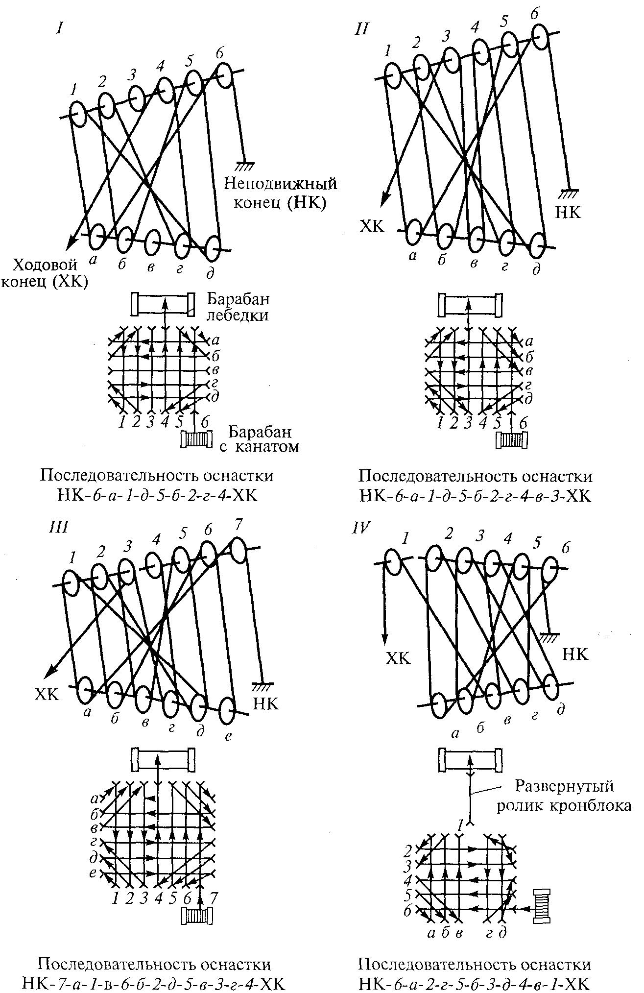 определение оснастки талевой системы