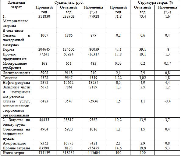 Норм расхода материалов объема работ - 75 % (доля транспортно-заготовительных расходов - 30 %)