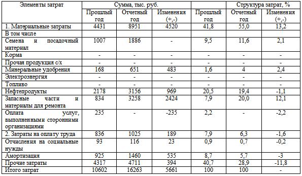 Таблица итоговой себестоимости
