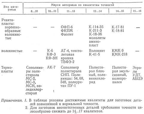 таблица перевода квалитетов точности из старых в новые
