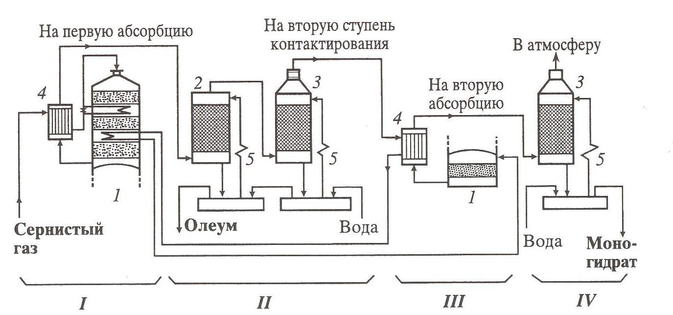 Sulfuricacid_ru. Jpg.