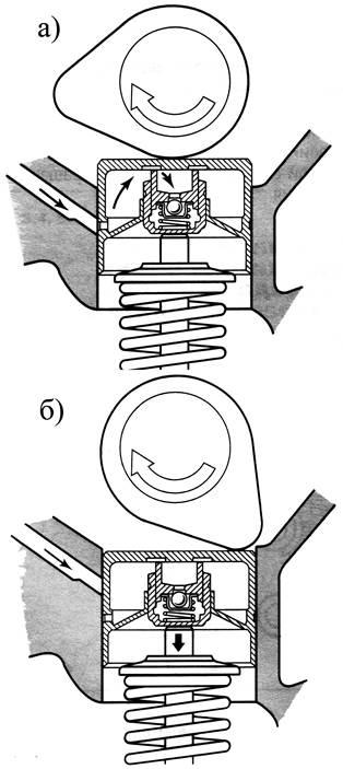 Гидрокомпенсатор схема работы