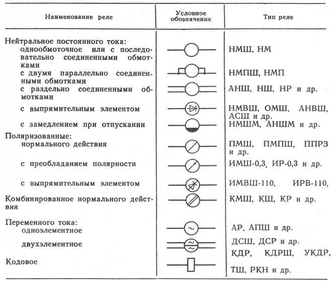 Обозначение реле на электрических схемах 10