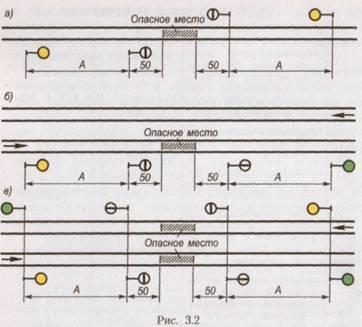 Схема установки сигнала уменьшения скорости на однопутном перегоне