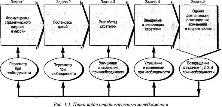Одной из главных задач управления является определение целей, ради объекта управления планирование и программирование