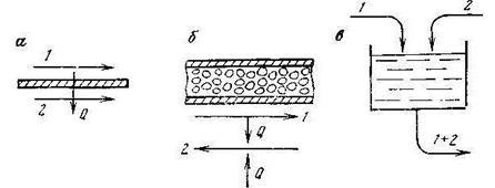 Поверхностные теплообменники могут быть Кожухотрубный теплообменник Alfa Laval ViscoLine VLO 63/89-6 Каспийск