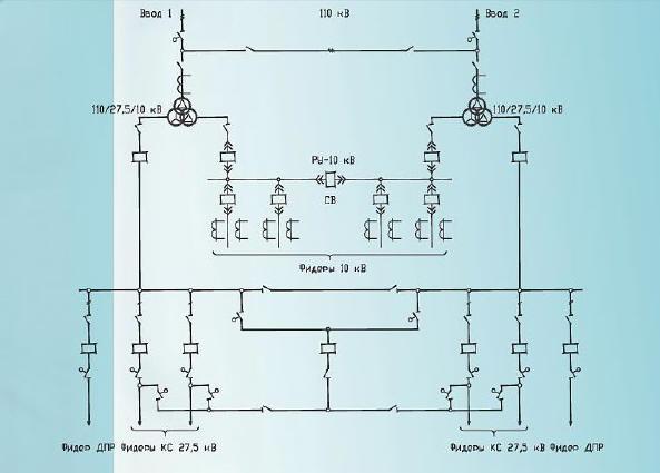 Оформление главной схемы подстанций