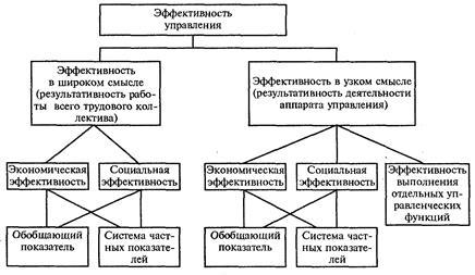 Схема эффективного управления предприятием