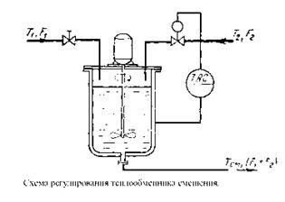 Потери температуры в теплообменнике Кожухотрубный испаритель ONDA LSE 1215 Уссурийск