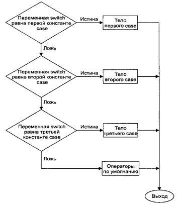 Блок-схема выполнения