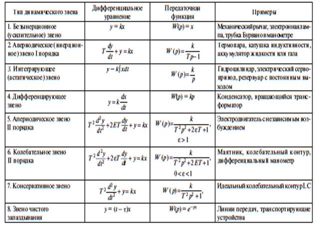 Временные и частотные характеристики звеньев