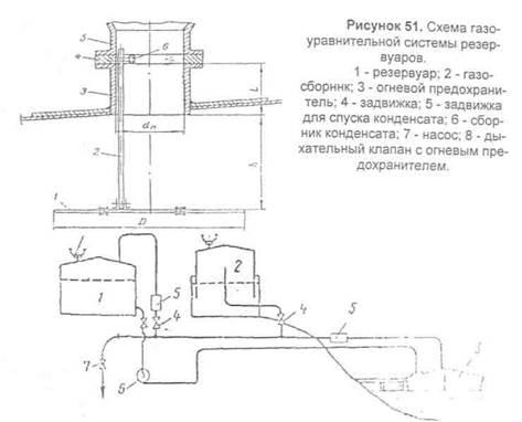 Схема газовой обвязки