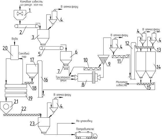 Известь гидравлическая технологическая схема производства
