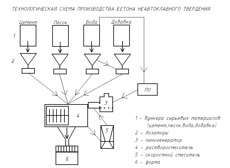 Технологическая схема производства ячеистых бетонов 55