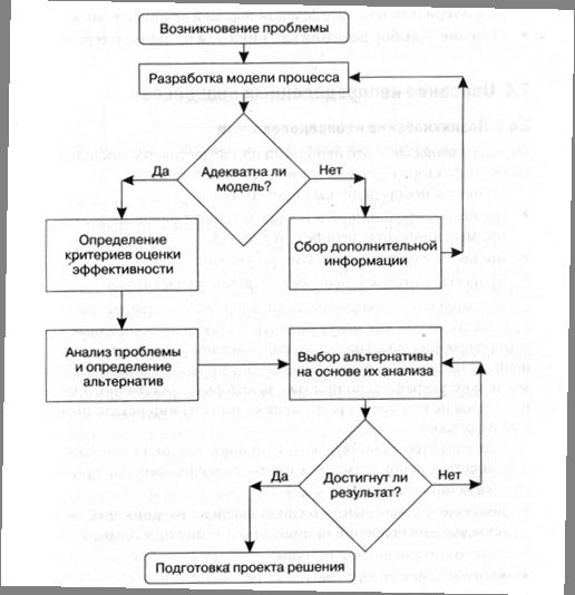 Блок-схема процесса принятия
