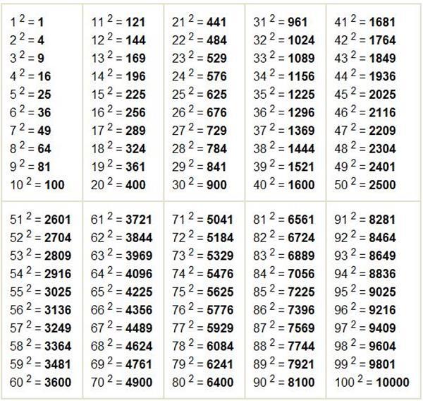 таблица поиска чисел на время