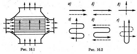 Рекуперативные теплообменники примеры Пластины теплообменника Теплохит ТИ 86 Сергиев Посад
