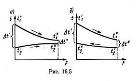 Уравнения теплового расчета рекуперативных теплообменников Пластины теплообменника SWEP (Росвеп) GL-265P Дзержинск