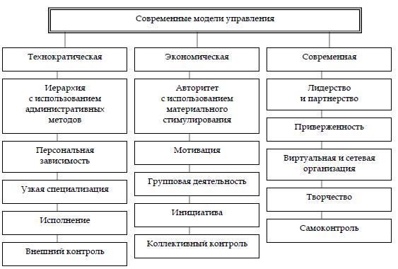 Современная модель управления организацией реферат 2178