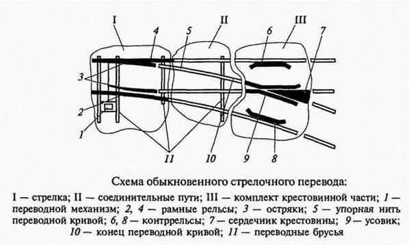 Стрелочный перевод схема элементы