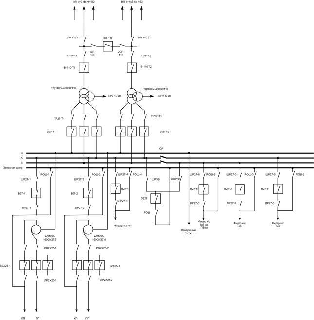 Рис. 1.22 Однолинейная схема