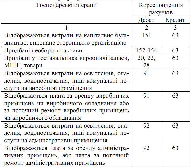Синтетичний та аналітичний облік розрахунків з органами соціального страхування