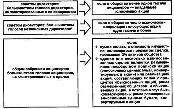 Одобрение сделок с заинтересованностью в схемах