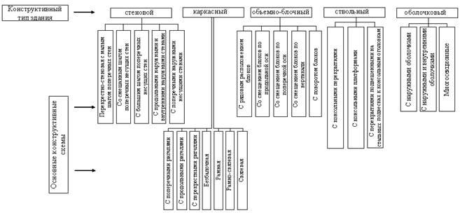Конструктивные системы зданий (здания: основы проектирования.