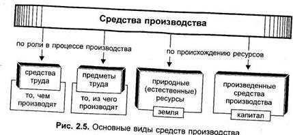 Ссудный капитал, его структура и формы Рынок