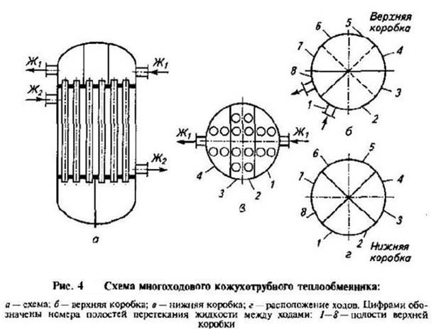 Скорость теплоносителя в теплообменнике уксусная кислота для промывки теплообменников