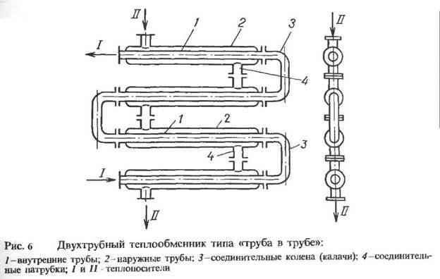 Параметры теплообменника трубчатого теплообменник камаз что это