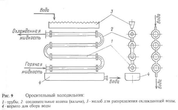 Расход теплоносителя в теплообменниках ремонт теплообменников красноярск